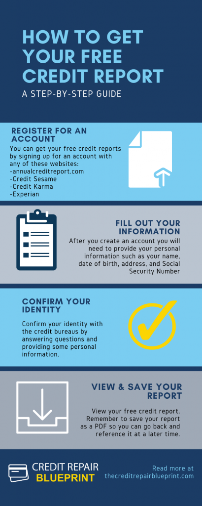 How To Get A Free Credit Report - The Credit Repair Blueprint